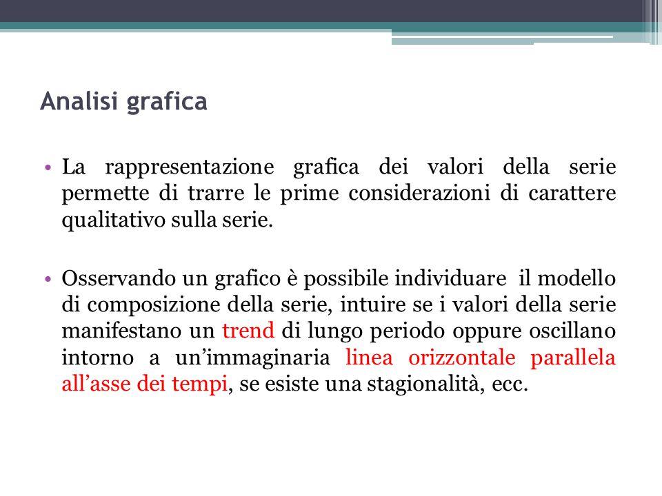 Analisi grafica La rappresentazione grafica dei valori della serie permette di trarre le prime considerazioni di carattere qualitativo sulla serie. Os
