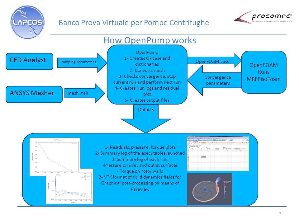 8 OpenPump GUI Up to 4 different meshes Up to 5 flow per each mesh Convergence criteria Log windows Multicore parameter Banco Prova Virtuale per Pompe Centrifughe