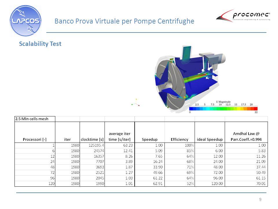 10 Scalability Test Banco Prova Virtuale per Pompe Centrifughe