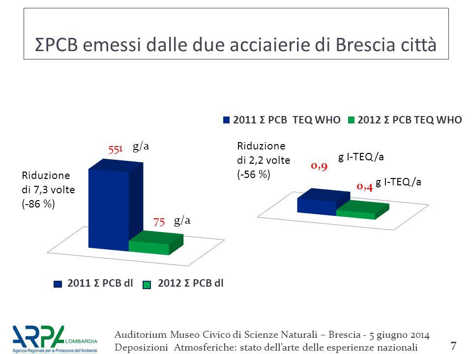ΣPCDD/F totali rilevati in due deposimetri di Brescia 8 +3,3 % Auditorium Museo Civico di Scienze Naturali – Brescia - 5 giugno 2014 Deposizioni Atmosferiche: stato dell'arte delle esperienze nazionali