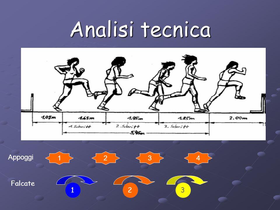 Analisi tecnica Il più piccolo, deve attendere il ritorno della gamba di spinta Il più grande passo di accelerazione Il medio Prepara l'attacco 2 3 1