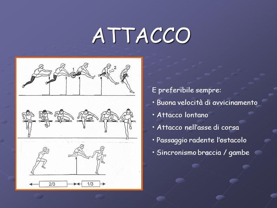 Terminologia Prima dell'ostacolo PRIMA gamba = Gamba di ATTACCO SECONDA gamba = Gamba di SPINTA