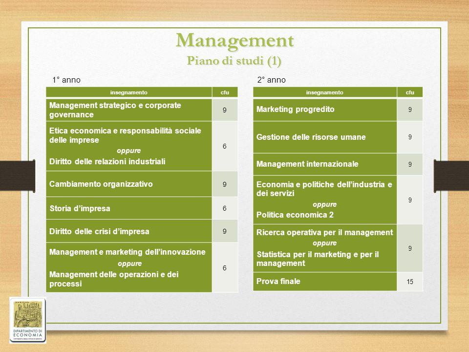 Management Piano di studi (1) insegnamentocfu Management strategico e corporate governance 9 Etica economica e responsabilità sociale delle imprese op