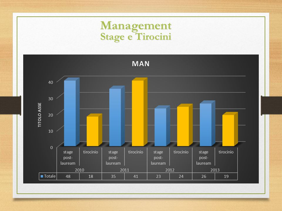 Management Stage e Tirocini