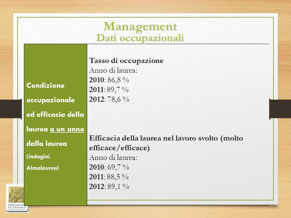 Condizione occupazionale ed efficacia della laurea a un anno dalla laurea (indagini Almalaurea) Tasso di occupazione Anno di laurea: 2010: 86,8 % 2011