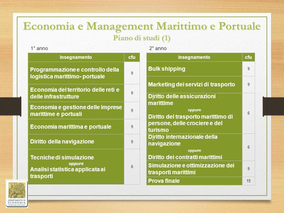 insegnamentocfu Programmazione e controllo della logistica marittimo- portuale 9 Economia del territorio delle reti e delle infrastrutture 9 Economia