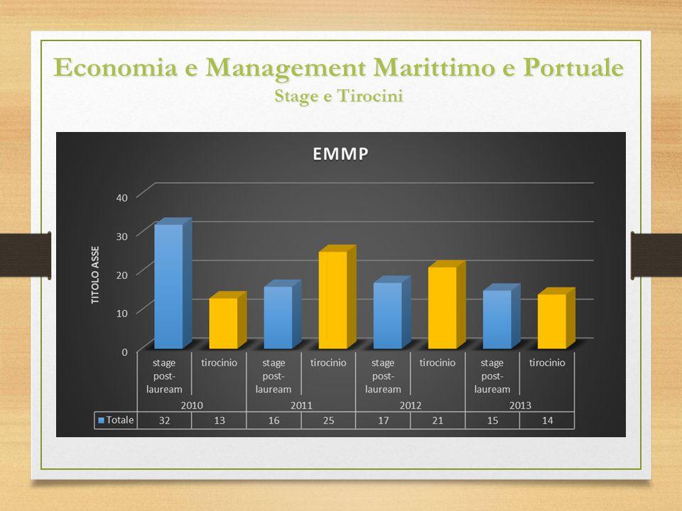 Economia e Management Marittimo e Portuale Stage e Tirocini