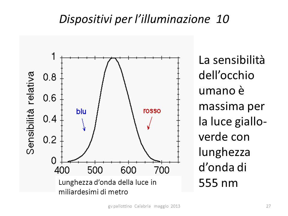 Dispositivi per l'illuminazione 10 La sensibilità dell'occhio umano è massima per la luce giallo- verde con lunghezza d'onda di 555 nm gv pallottino Calabria maggio 201327 Lunghezza d'onda della luce in miliardesimi di metro
