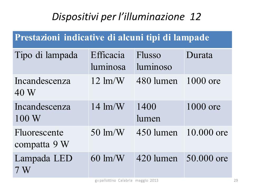 Dispositivi per l'illuminazione 12 Prestazioni indicative di alcuni tipi di lampade Tipo di lampadaEfficacia luminosa Flusso luminoso Durata Incandescenza 40 W 12 lm/W480 lumen1000 ore Incandescenza 100 W 14 lm/W1400 lumen 1000 ore Fluorescente compatta 9 W 50 lm/W450 lumen10.000 ore Lampada LED 7 W 60 lm/W420 lumen50.000 ore gv pallottino Calabria maggio 201329