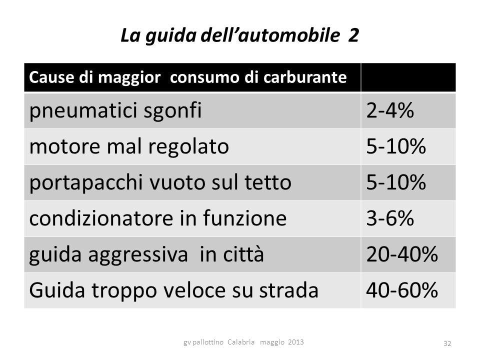 La guida dell'automobile 2 Cause di maggior consumo di carburante pneumatici sgonfi2-4% motore mal regolato5-10% portapacchi vuoto sul tetto5-10% condizionatore in funzione3-6% guida aggressiva in città20-40% Guida troppo veloce su strada40-60% gv pallottino Calabria maggio 2013 32