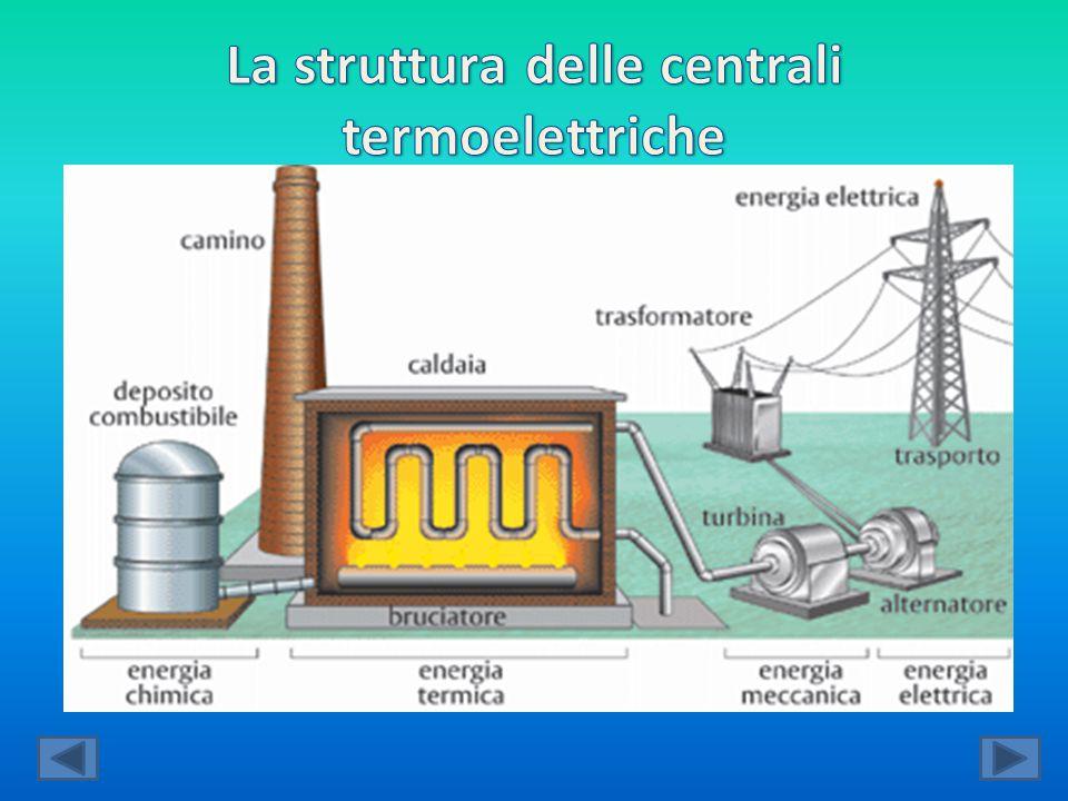 Le centrali termoelettriche sono molto utili alla produzione di energia, ma ha sua volta producendo energia producono anche emissioni di fumi molto dannosi.