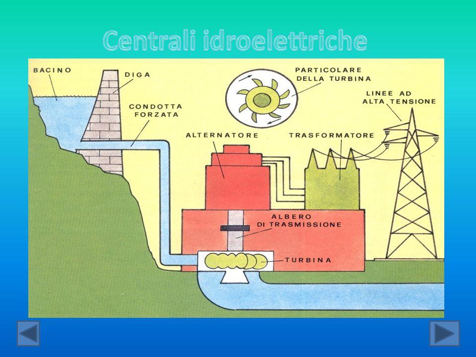Le centrali idroelettriche sfruttano l'energia cinetica e potenziale prodotta dall'acqua da una cascata o da una diga.
