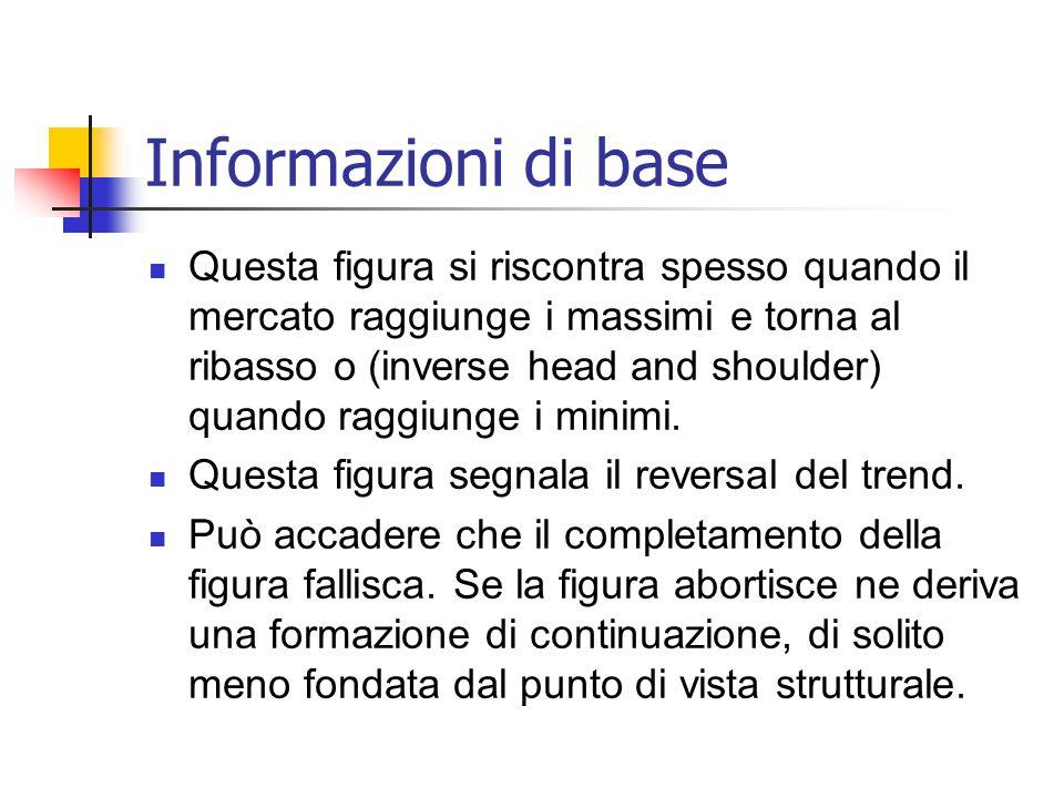Informazioni di base Questa figura si riscontra spesso quando il mercato raggiunge i massimi e torna al ribasso o (inverse head and shoulder) quando raggiunge i minimi.