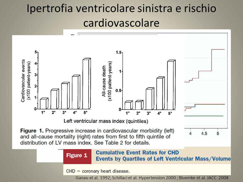 Ipertrofia ventricolare sinistra e rischio cardiovascolare Ganau et al.