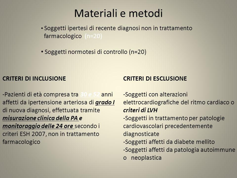 Soggetti ipertesi di recente diagnosi non in trattamento farmacologico (n=20) Soggetti normotesi di controllo (n=20) Materiali e metodi CRITERI DI ESCLUSIONE -Soggetti con alterazioni elettrocardiografiche del ritmo cardiaco o criteri di LVH -Soggetti in trattamento per patologie cardiovascolari precedentemente diagnosticate -Soggetti affetti da diabete mellito -Soggetti affetti da patologia autoimmune o neoplastica CRITERI DI INCLUSIONE -Pazienti di età compresa tra 30 e 52 anni affetti da ipertensione arteriosa di grado I di nuova diagnosi, effettuata tramite misurazione clinica della PA e monitoraggio delle 24 ore secondo i criteri ESH 2007, non in trattamento farmacologico