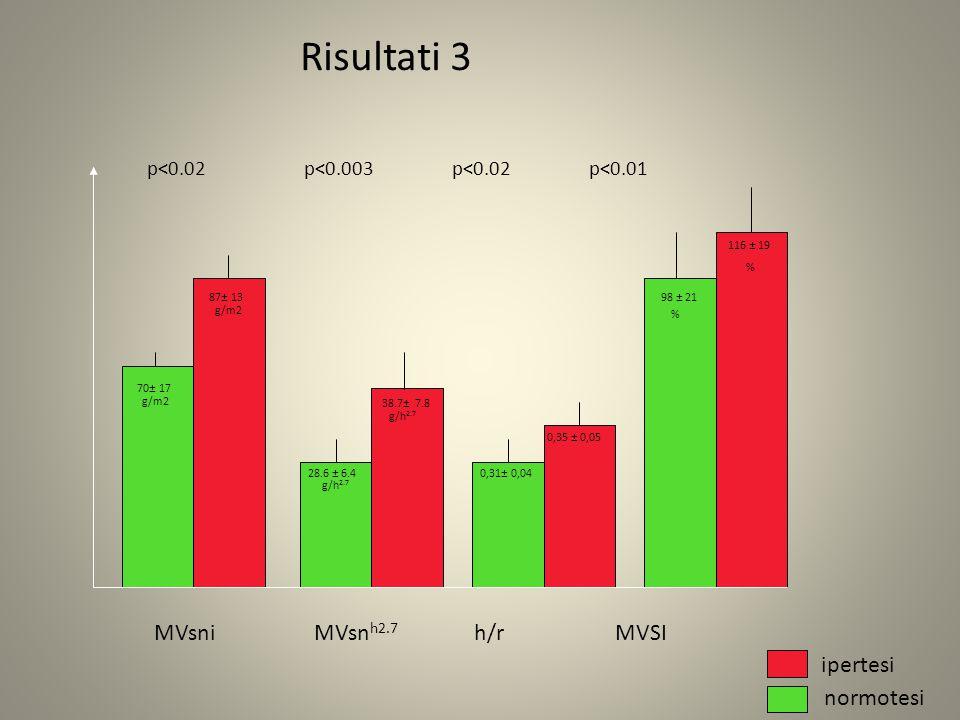 MVsni MVsn h2.7 h/r MVSI Risultati 3 ipertesi normotesi p<0.02 p<0.003 p<0.02 p<0.01 70± 17 87± 13 g/m2 28.6 ± 6.4 38.7± 7.8 g/h 2.7 0,31± 0,04 0,35 ± 0,05 98 ± 21 116 ± 19 % %