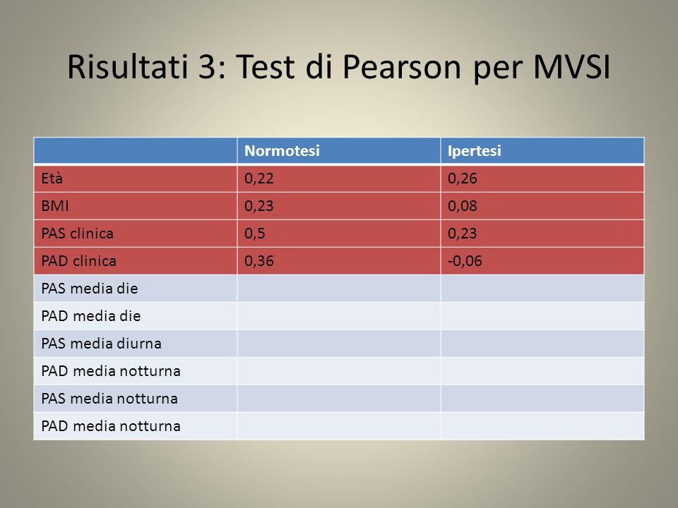 Risultati 3: Test di Pearson per MVSI NormotesiIpertesi Età0,220,26 BMI0,230,08 PAS clinica0,50,23 PAD clinica0,36-0,06 PAS media die PAD media die PAS media diurna PAD media notturna PAS media notturna PAD media notturna