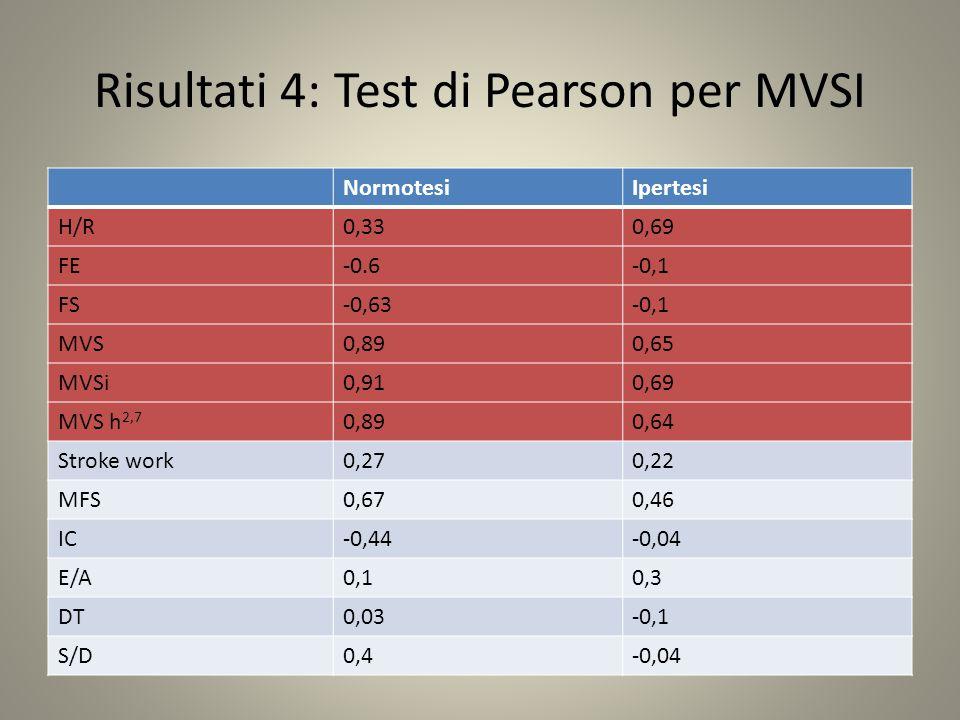 Risultati 4: Test di Pearson per MVSI NormotesiIpertesi H/R0,330,69 FE-0.6-0,1 FS-0,63-0,1 MVS0,890,65 MVSi0,910,69 MVS h 2,7 0,890,64 Stroke work0,270,22 MFS0,670,46 IC-0,44-0,04 E/A0,10,3 DT0,03-0,1 S/D0,4-0,04