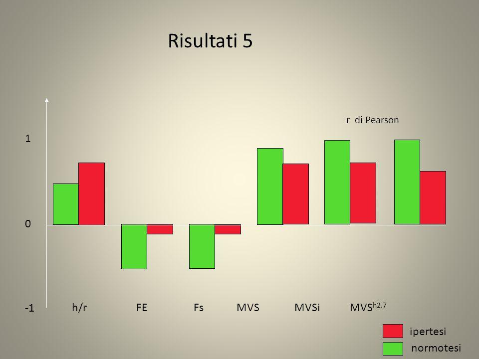 h/r FE Fs MVS MVSi MVS h2.7 Risultati 5 ipertesi normotesi 0 1 r di Pearson