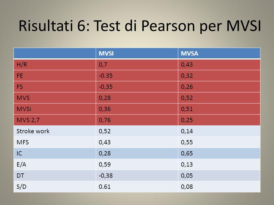 Risultati 6: Test di Pearson per MVSI MVSIMVSA H/R0,70,43 FE-0.350,32 FS-0,350,26 MVS0,280,52 MVSi0,360,51 MVS 2,70,760,25 Stroke work0,520,14 MFS0,430,55 IC0,280,65 E/A0,590,13 DT-0,380,05 S/D0.610,08
