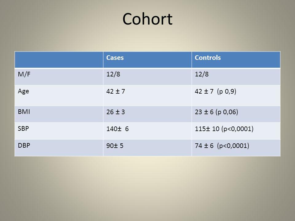 Cohort CasesControls M/F12/8 Age42 ± 742 ± 7 (p 0,9) BMI26 ± 323 ± 6 (p 0,06) SBP140± 6115± 10 (p<0,0001) DBP90± 574 ± 6 (p<0,0001)