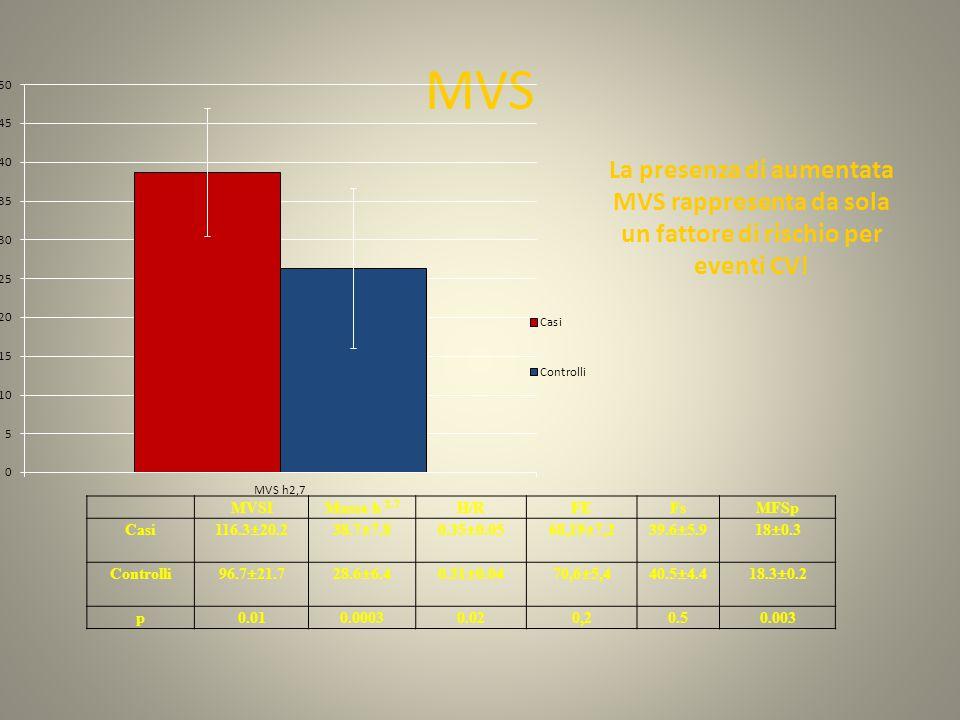 MVS MVSIMassa h 2.7 H/RFEFsMFSp Casi116.3±20.238.7±7.80.35±0.0568,19±7,239.6±5.918±0.3 Controlli96.7±21.728.6±6.40.31±0.0470,6±5,440.5±4.418.3±0.2 p0.010.00030.020,20.50.003 La presenza di aumentata MVS rappresenta da sola un fattore di rischio per eventi CV!