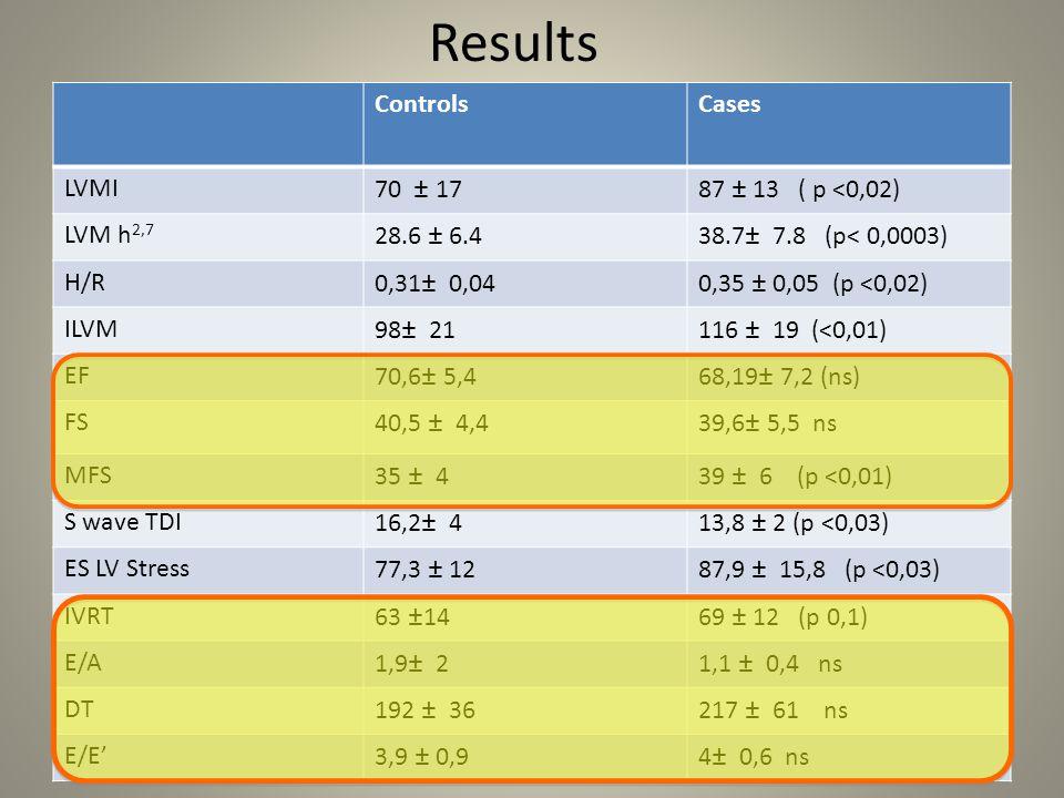 Risultati 5: Test di Pearson per MVSI MVSIMVSA Età0,39-0,18 BMI0,570,33 PAS clinica0,02-0,48 PAD clinica0,04-0,44 PAS media die0,760,03 PAD media die0,430,22 PAS media diurna0,890,08 PAD media diurna0,090,2 PAS media notturna0,57-0,27 PAD media notturna0,51-0,01