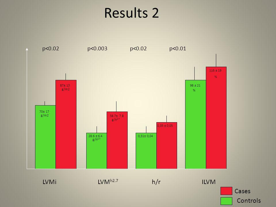 LVMi LVM h2.7 h/r ILVM Results 2 Cases Controls p<0.02 p<0.003 p<0.02 p<0.01 70± 17 87± 13 g/m2 28.6 ± 6.4 38.7± 7.8 g/h 2.7 0,31± 0,04 0,35 ± 0,05 98 ± 21 116 ± 19 % %