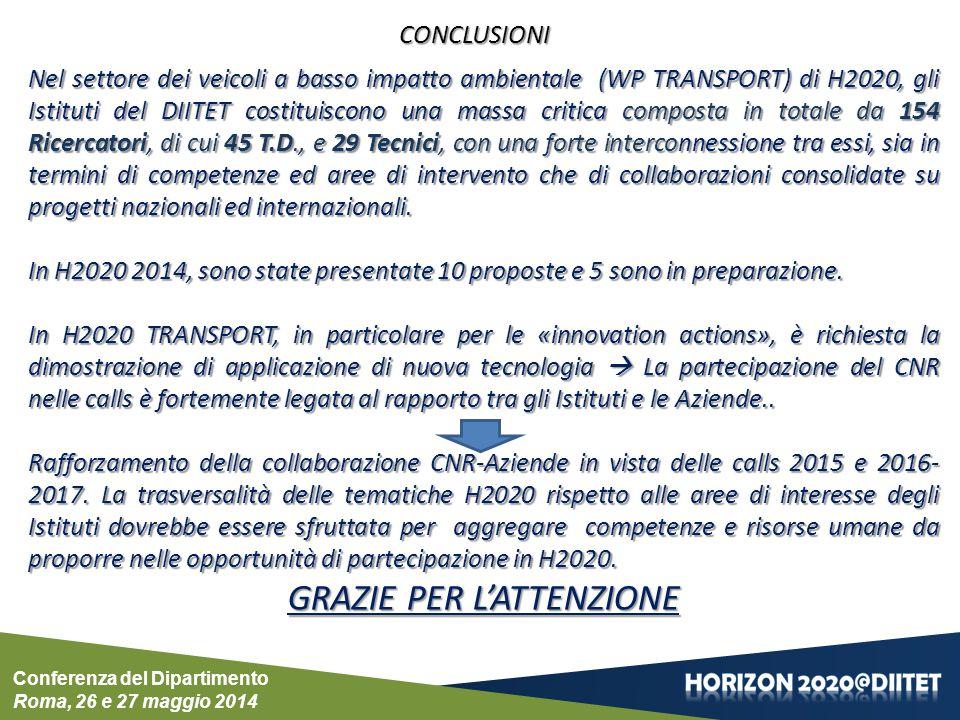 Conferenza del Dipartimento Roma, 26 e 27 maggio 2014 CONCLUSIONI Nel settore dei veicoli a basso impatto ambientale (WP TRANSPORT) di H2020, gli Istituti del DIITET costituiscono una massa critica composta in totale da 154 Ricercatori, di cui 45 T.D., e 29 Tecnici, con una forte interconnessione tra essi, sia in termini di competenze ed aree di intervento che di collaborazioni consolidate su progetti nazionali ed internazionali.