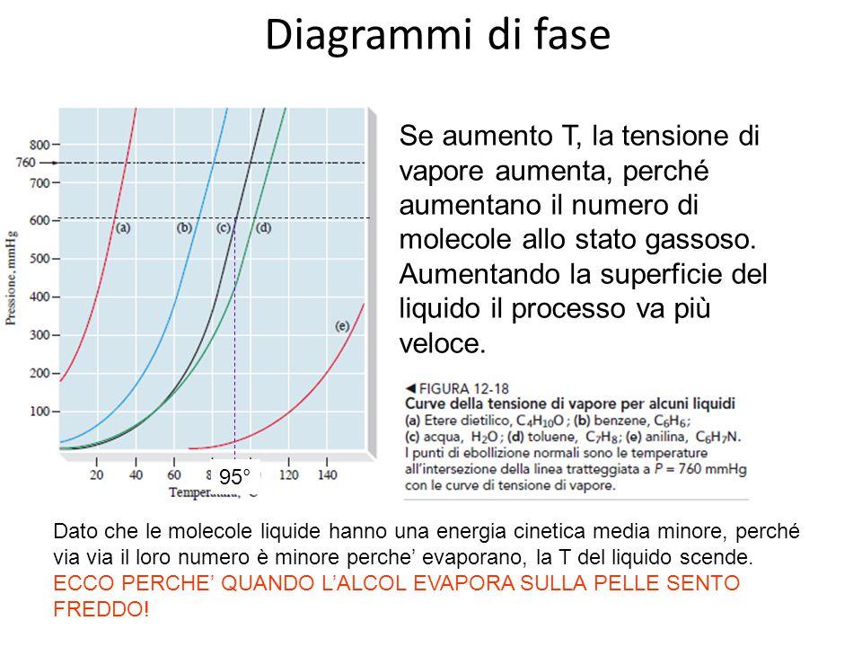 Diagrammi di fase Se aumento T, la tensione di vapore aumenta, perché aumentano il numero di molecole allo stato gassoso. Aumentando la superficie del