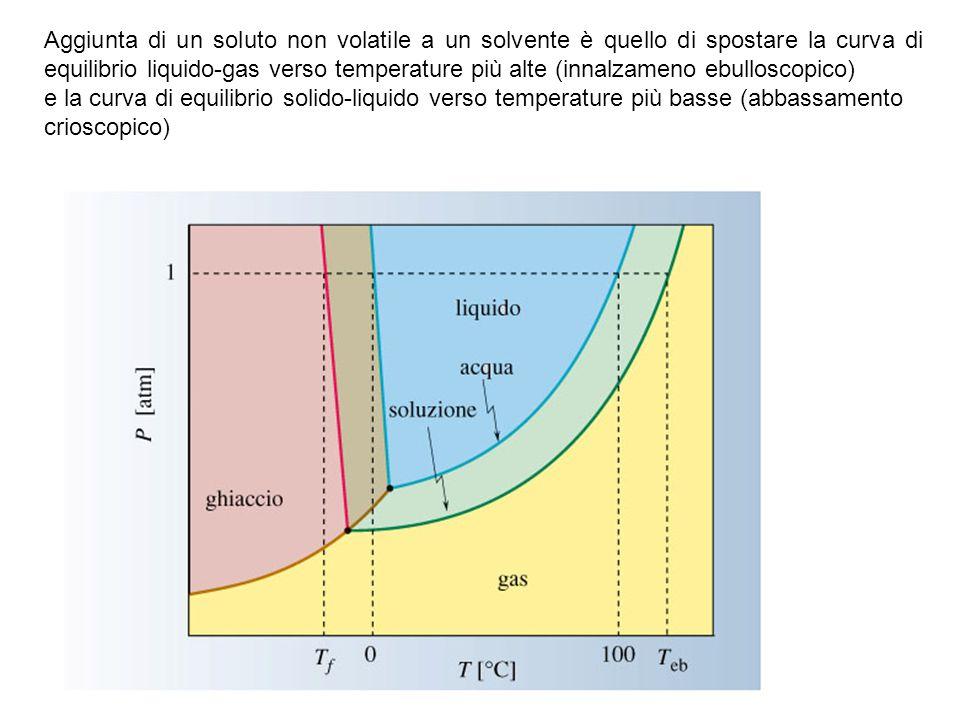 Aggiunta di un soluto non volatile a un solvente è quello di spostare la curva di equilibrio liquido-gas verso temperature più alte (innalzameno ebull