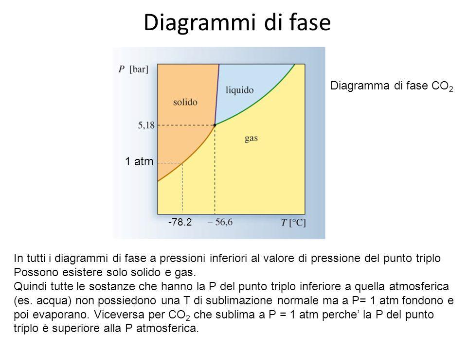 Diagrammi di fase Diagramma di fase CO 2 1 atm In tutti i diagrammi di fase a pressioni inferiori al valore di pressione del punto triplo Possono esis