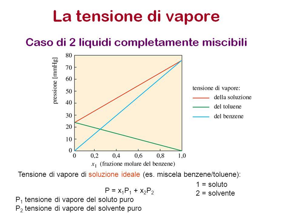 P = x 1 P 1 + x 2 P 2 Tensione di vapore di soluzione ideale (es. miscela benzene/toluene): 1 = soluto 2 = solvente P 1 tensione di vapore del soluto