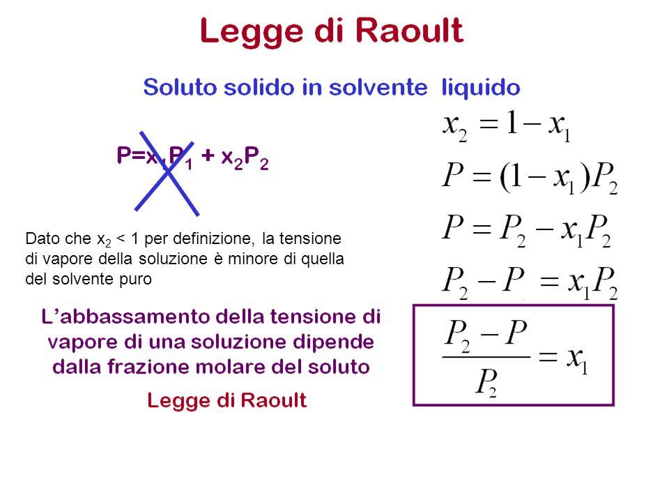 Dato che x 2 < 1 per definizione, la tensione di vapore della soluzione è minore di quella del solvente puro