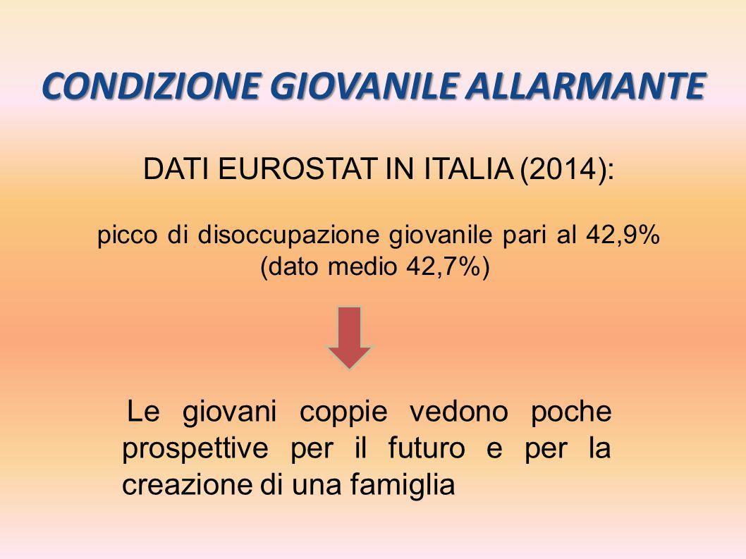 CONDIZIONE GIOVANILE ALLARMANTE DATI EUROSTAT IN ITALIA (2014): picco di disoccupazione giovanile pari al 42,9% (dato medio 42,7%) Le giovani coppie v