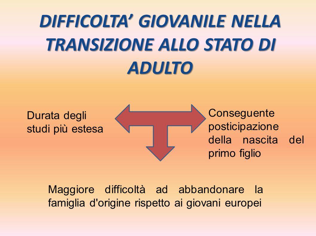 DIFFICOLTA' GIOVANILE NELLA TRANSIZIONE ALLO STATO DI ADULTO Durata degli studi più estesa Maggiore difficoltà ad abbandonare la famiglia d'origine ri