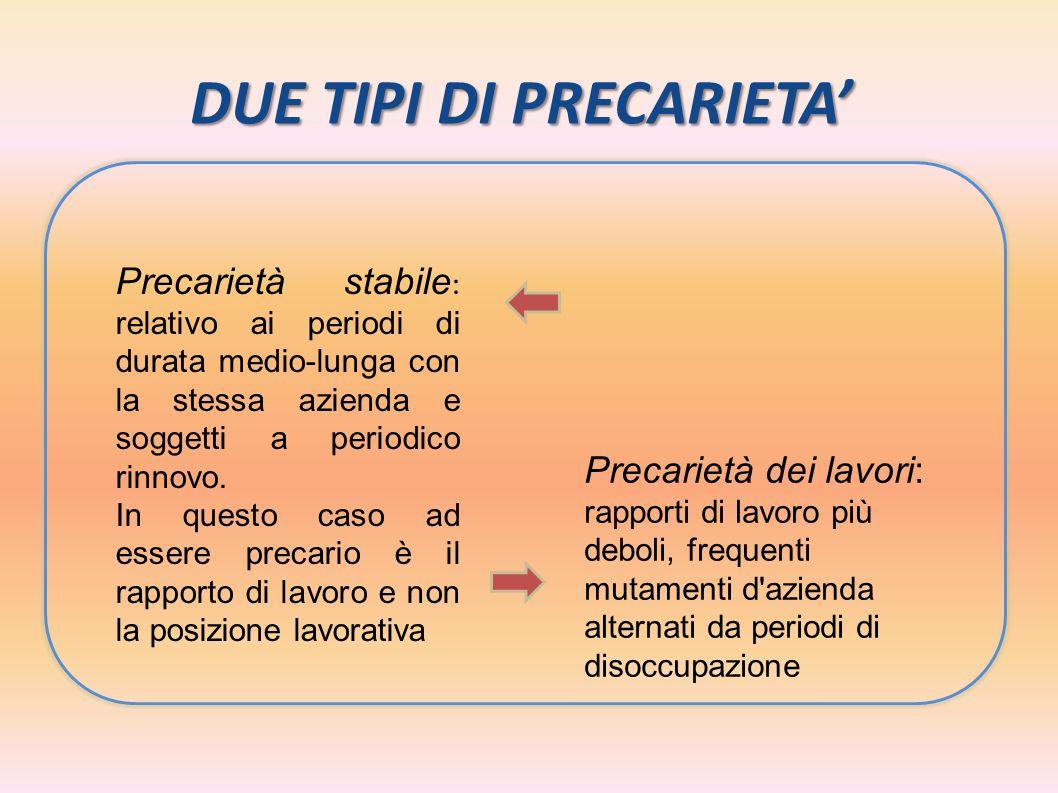 DUE TIPI DI PRECARIETA' E' il più diffuso in Italia ( settore turistico, edile, agro-alimentare ) Precarietà stabile : relativo ai periodi di durata m