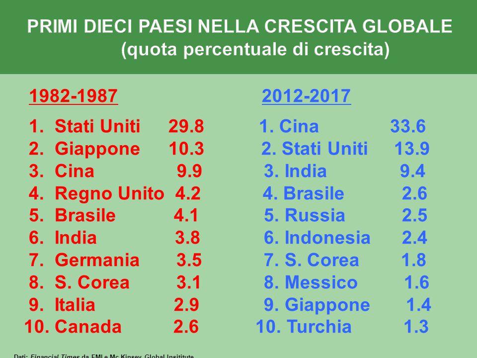 1982-1987 2012-2017 1.Stati Uniti 29.8 1. Cina 33.6 2.