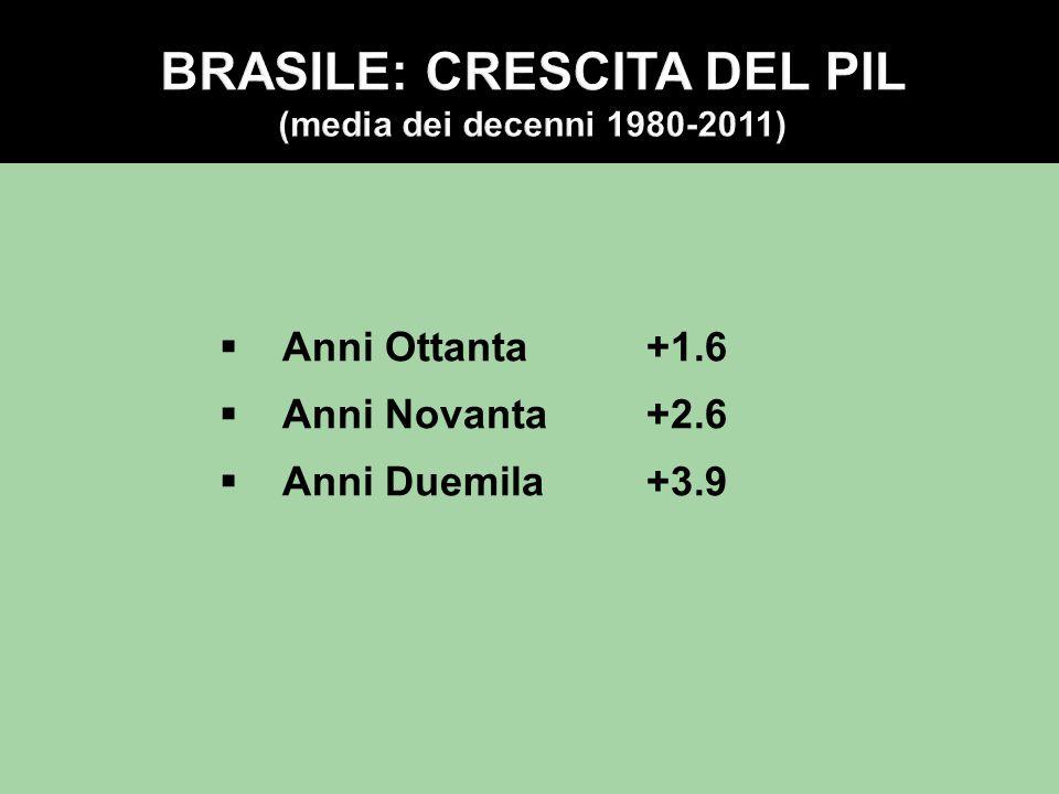  Anni Ottanta+1.6  Anni Novanta+2.6  Anni Duemila +3.9