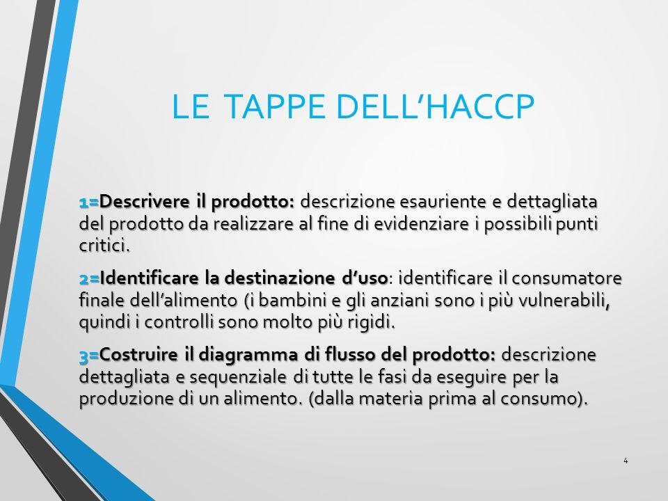 LE TAPPE DELL'HACCP 1=Descrivere il prodotto: descrizione esauriente e dettagliata del prodotto da realizzare al fine di evidenziare i possibili punti