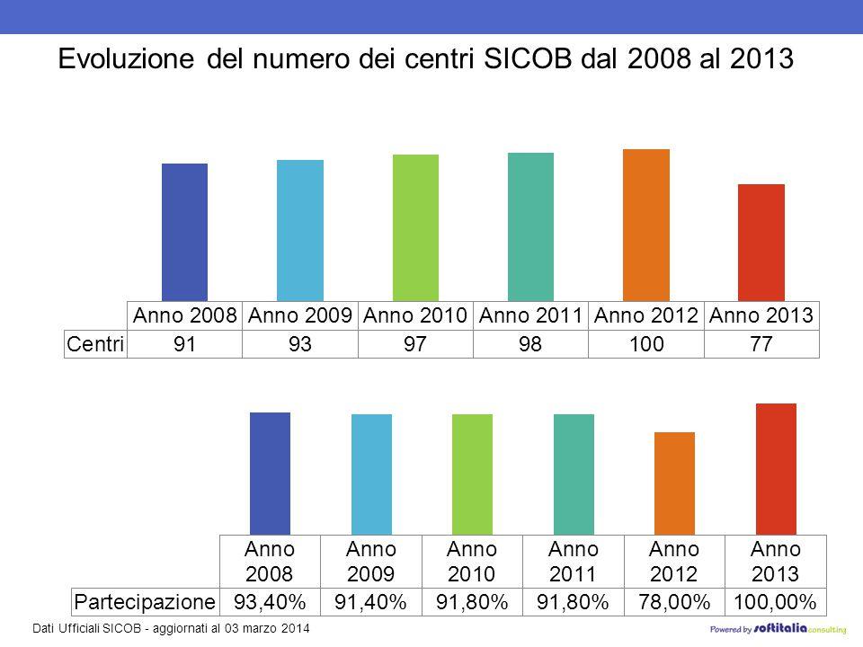 Dati Ufficiali SICOB - aggiornati al 03 marzo 2014 Evoluzione del numero dei centri SICOB dal 2008 al 2013