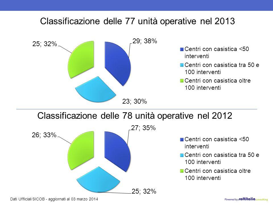 Dati Ufficiali SICOB - aggiornati al 03 marzo 2014 Classificazione delle 77 unità operative nel 2013 Classificazione delle 78 unità operative nel 2012