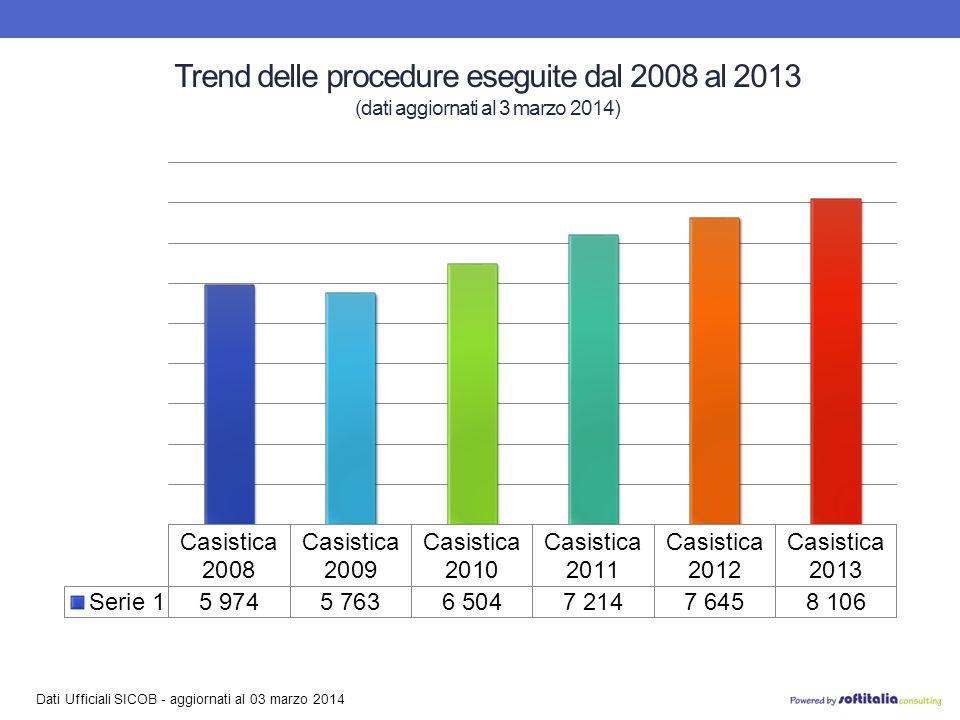 Dati Ufficiali SICOB - aggiornati al 03 marzo 2014 Trend delle procedure eseguite dal 2008 al 2013 (dati aggiornati al 3 marzo 2014)