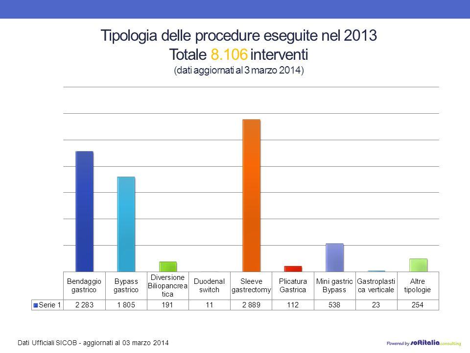Dati Ufficiali SICOB - aggiornati al 03 marzo 2014 Tipologia delle procedure eseguite nel 2013 Totale 8.106 interventi (dati aggiornati al 3 marzo 2014)