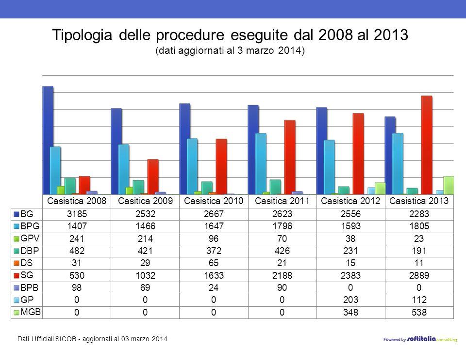 Dati Ufficiali SICOB - aggiornati al 03 marzo 2014 Tipologia delle procedure eseguite dal 2008 al 2013 (dati aggiornati al 3 marzo 2014)