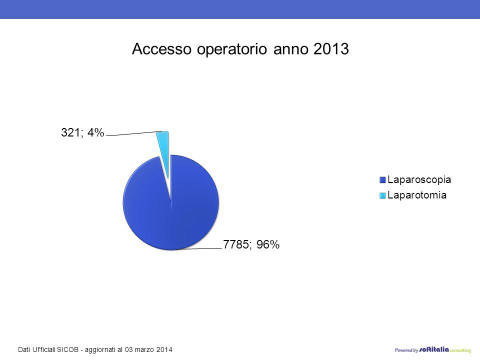 Dati Ufficiali SICOB - aggiornati al 03 marzo 2014 Accesso operatorio anno 2013