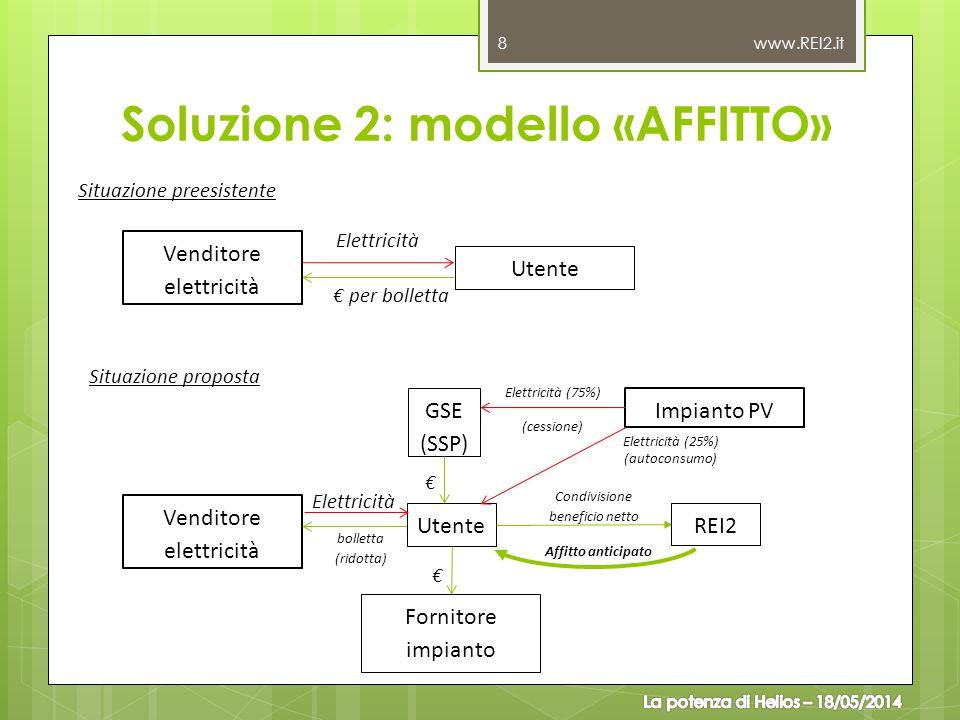 Soluzione 2: modello «AFFITTO» www.REI2.it 8 Situazione preesistente Situazione proposta Utente Condivisione beneficio netto GSE (SSP) Fornitore impia
