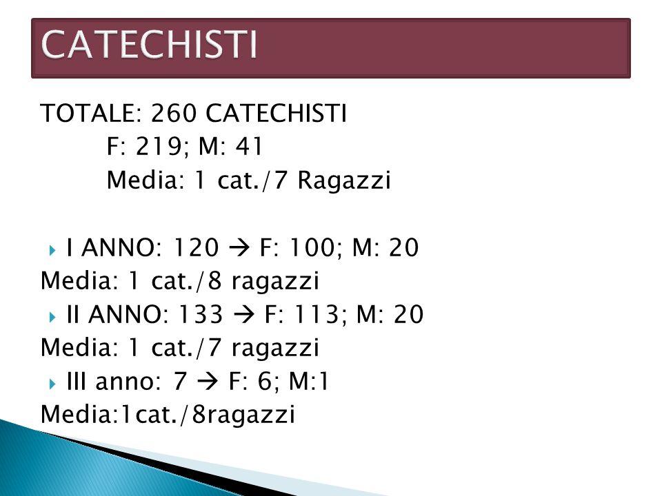 TOTALE: 260 CATECHISTI F: 219; M: 41 Media: 1 cat./7 Ragazzi  I ANNO: 120  F: 100; M: 20 Media: 1 cat./8 ragazzi  II ANNO: 133  F: 113; M: 20 Medi