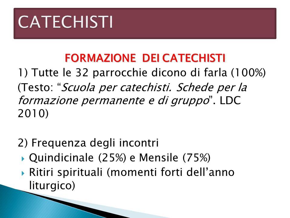"""FORMAZIONE DEI CATECHISTI 1) Tutte le 32 parrocchie dicono di farla (100%) (Testo: """"Scuola per catechisti. Schede per la formazione permanente e di gr"""