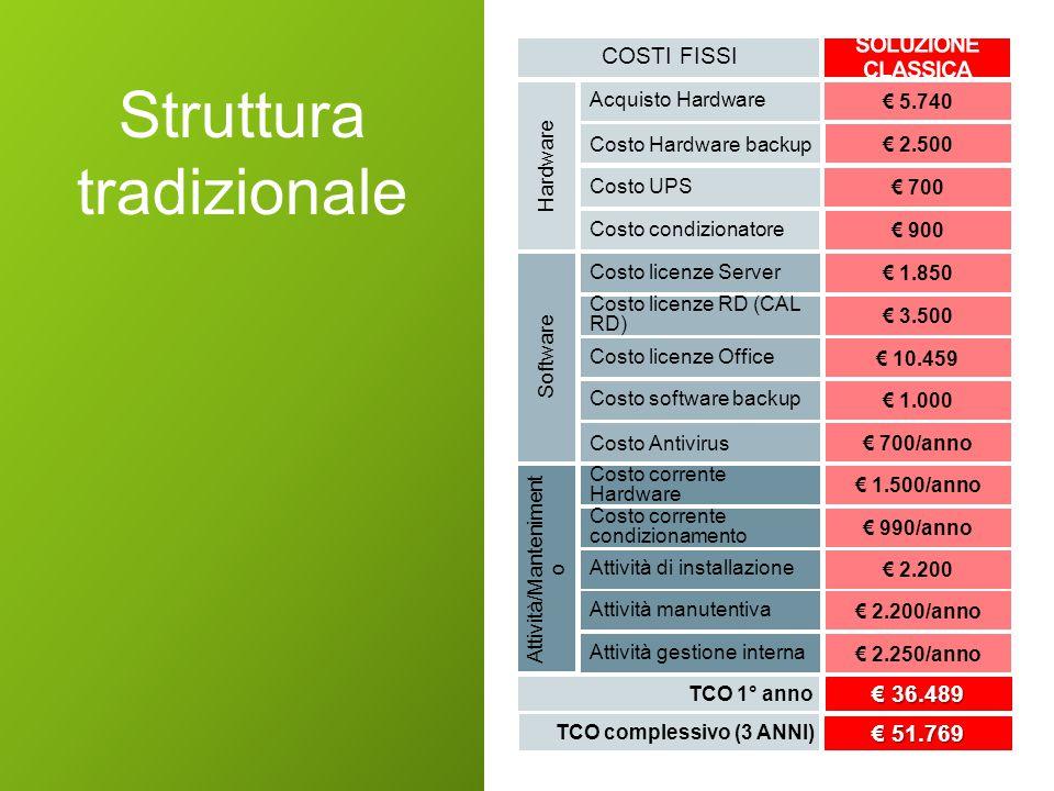 Hardware Attività/Manteniment o Software Costo corrente condizionamento Attività gestione interna TCO 1° anno € 36.489 € 36.489 Attività di installazione Attività manutentiva Costo software backup € 1.000 Costo corrente Hardware Costo Antivirus€ 700/anno TCO complessivo (3 ANNI) € 51.769 € 990/anno € 2.250/anno € 2.200 € 2.200/anno € 1.500/anno Costo licenze RD (CAL RD) Costo licenze Office Acquisto Hardware € 5.740 Costo UPS Costo licenze Server Costo Hardware backup€ 2.500 € 3.500 € 10.459 € 700 € 1.850 Costo condizionatore € 900 COSTI FISSI Struttura tradizionale